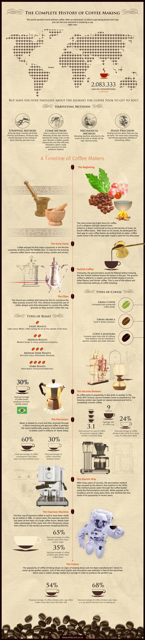 Infografía_historia_cafe_blog