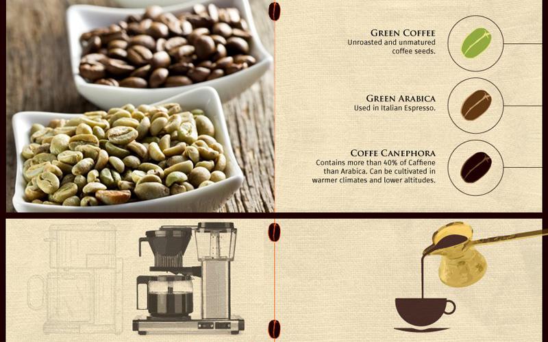 Historia del cafe_blog