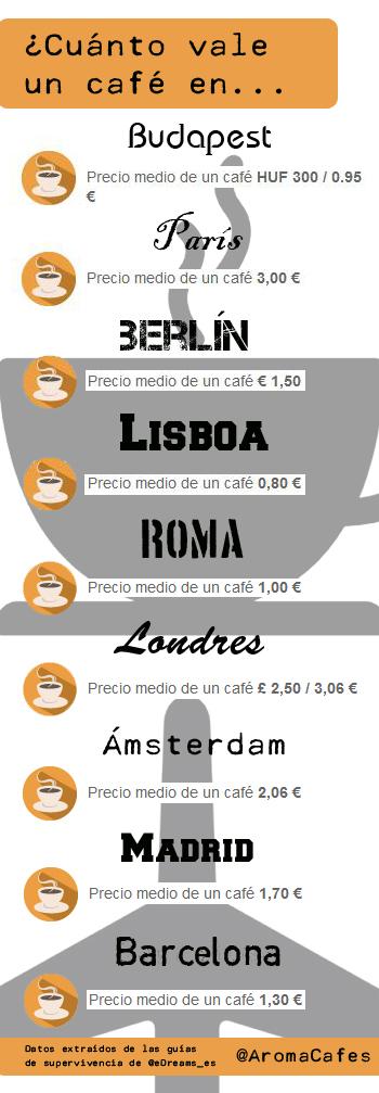 Infografia Precio del cafe en Europa